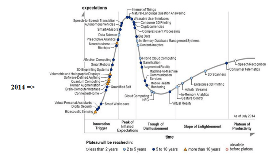 le hype cycle de gartner un outil de veille pour les entreprises master intelligence. Black Bedroom Furniture Sets. Home Design Ideas