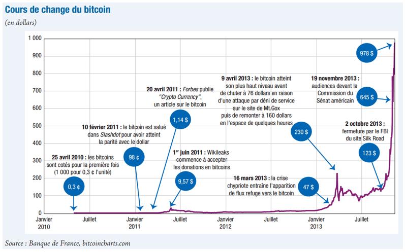 courbe valeur crypto monnaie