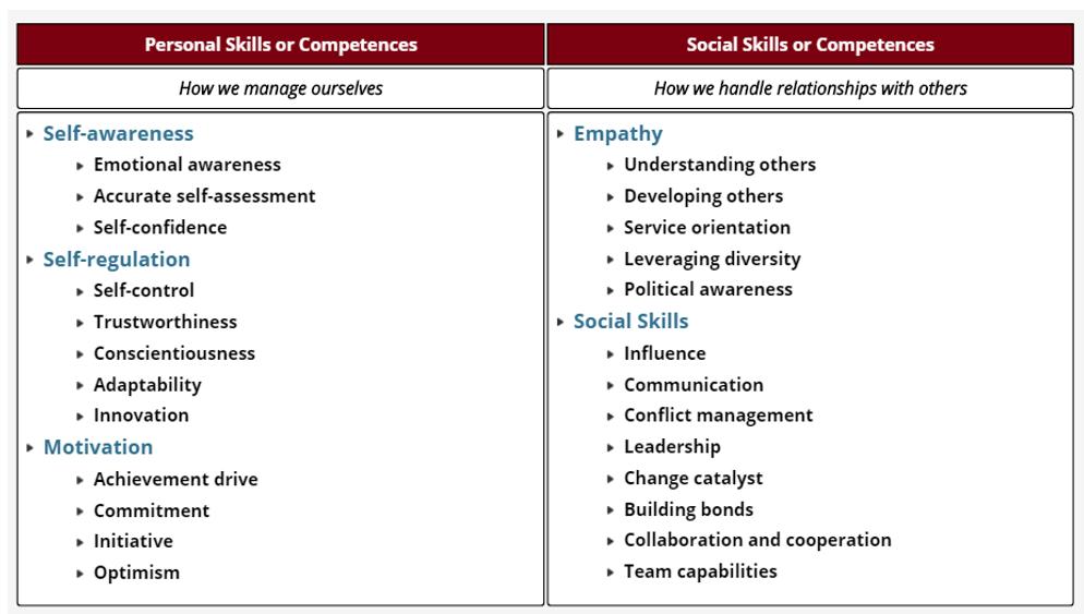 Emotional Intelligence in management - Master Intelligence