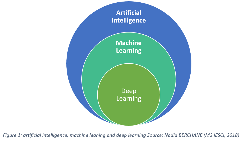 Artificial Intelligence, Machine Learning, and Deep Learning: Same